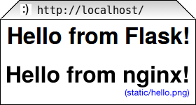 Deploying Python Web Applications with nginx and uWSGI